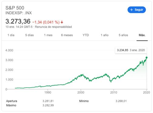 evolucion S&P 500