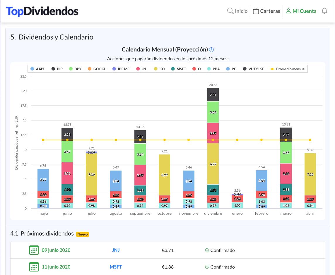 TopDividendos - La herramienta de Dividendos y Análisis de empresas 4