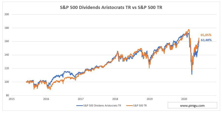 aristocratas del dividendo